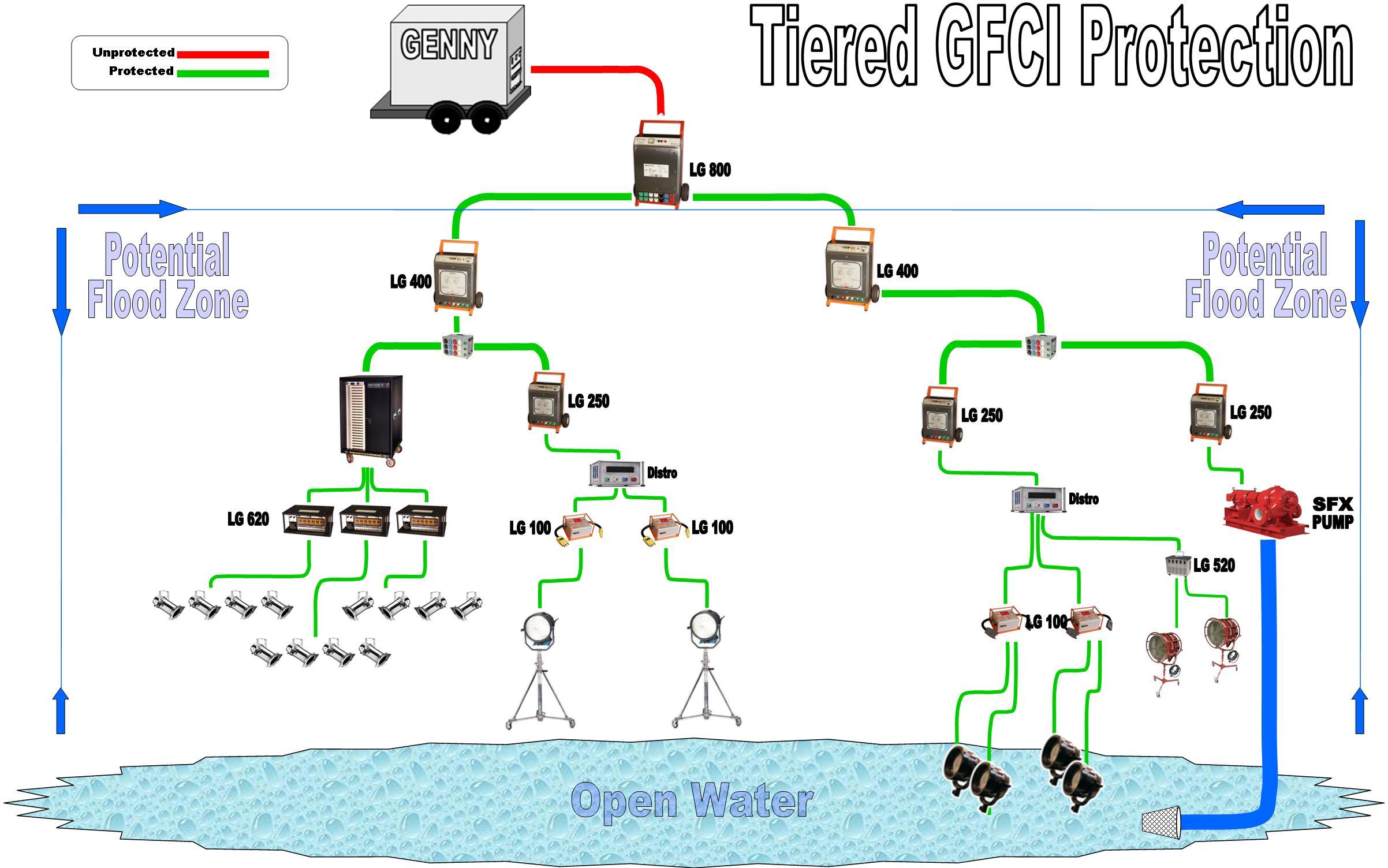 Preparing A Set With Gfci S Guardian Gfci